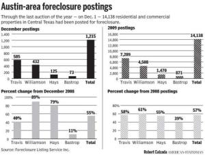 Central Texas foreclosures December 2009